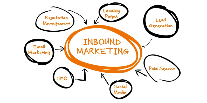 Empezar un proyecto de Inbound Marketing